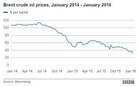 North Sea Brent Crude