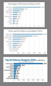 Largest military budgets in the world   adjusted   OC     Largest military budgets in the world   adjusted   OC    dataisbeautiful