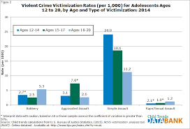 Violent Crime Victimization   Child Trends Child Trends