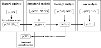 cascading hazard analysis of a hospital building journal of