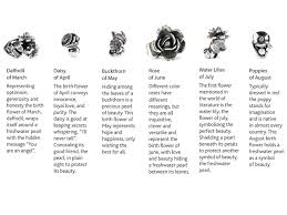 Flowers For Each Month - trollbeads inside lu anders