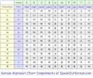 korean alphabet chart