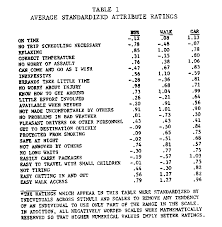 An examination of the ratings in Table   indicates that  in general  car is perceived favorably and outscores bus and walk  However  on cost   quot inexpensive quot       Association for Consumer Research