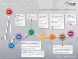2015 aha guidelines