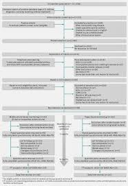 Fig   Flow of patients through trial of mobile phone and paper based monitoring of asthma control  ACQ asthma control questionnaire  KASE AQ  knowledge      BMJ