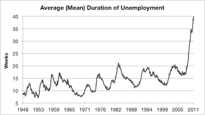 Unemployment in the United States   Wikipedia Free Essays and Papers