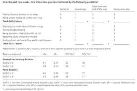Generalized Anxiety Disorder  Practical Assessment and Management     American Academy of Family Physicians GAD   and GAD   Scales