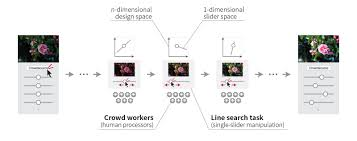 sequential line search for efficient visual design optimization by
