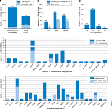 clinical development of car t cells u2014challenges and opportunities