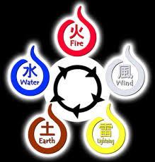 What is your chakra nature? (Naruto Shippudden fans only)