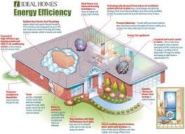 energy efficient home design latest gallery photo