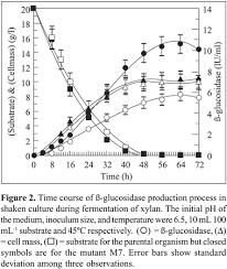 Kinetics of high Level of    glucosidase production by a       Cost of substrate plays a major role in the economics of enzyme production       Hence approach to use cheaper lignocellulosic  corncobs  rather than opting