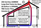 Cooling <b>Homes</b>, Buildings in Hot Humid Climates <b>Zero Energy Design</b>