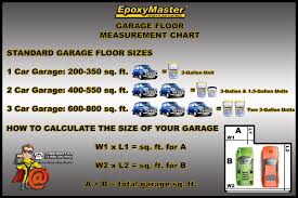 Square Feet Calc how to measure a garage for epoxy floor paint
