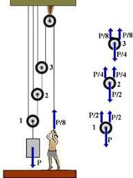 Questão de física Leis de Newton 3 roldanas Images?q=tbn:ANd9GcRVk-p9kiWvv5bj4ISSWTTXTBSCpRpYv-M90-WirSHsu9wW_i7h