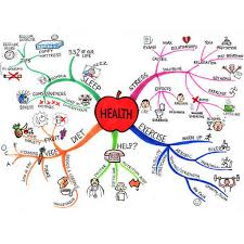 Mental Map Definition Mind Map Example Gallery Tony Buzan