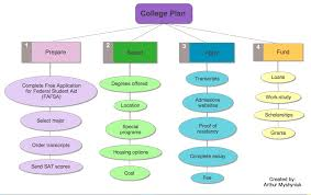 Classification Essay Example Thinking And Planning Graphic Organizer And Outline Examples From