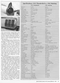 sia flashback u2013 1955 thunderbird vs 1965 mustang t hemmings daily