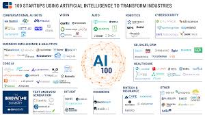 top artificial intelligence companies in healthcare to keep an eye