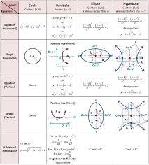 Precalculus Reference Sheet More
