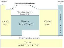 Online s p d f Block Elements Assignment Help   Chemistry     Online Assignment help