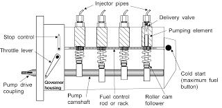 bosch diesel pump repair manual timing fie system diesel fuel system boat fuel system