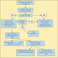 inflammatory bowel disease articles pediatrics in review