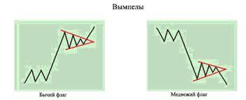 forex технический анализ