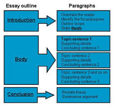 thesis statement essays opening statement examples for essays