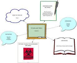 Description Essay Organization wikiHow