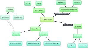 bubbl us brainstorm and mind map online