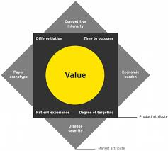 Map Pricing Ey Vital Signs A Road Map To Strategic Drug Pricing Ey Global