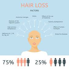 Measures To Prevent Hair Loss Natural Remedies For Hair Loss Mother Of Health