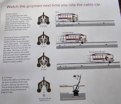 San Francisco Cable Car Map by San Francisco Cable Car Railfan Guide