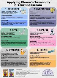 Digital web  Blooms taxonomy and Infographic on Pinterest