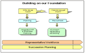 steps of human resource planning Free Essays and Papers