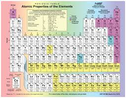 how is the modern periodic table organized elements and atoms the building blocks of matter