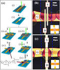 Transistor processing steps
