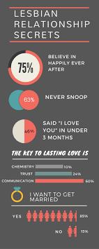 What makes lesbian relationships successful    AfterEllen AfterEllen