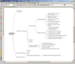 Giving Structure to your Mind Map and Literature  and hence to the PhD thesis