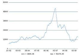 цена на никель на лондонской бирже
