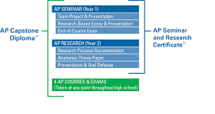 Ap english thesis help essay buying computer online i need help     Fred Potter Is he speaks as written and english ap english  In class if  To section           ap english language top