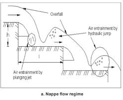 Comparison of stepped and smooth spillway effects on stream reaeration SciELO SA The air entrainment characteristics of hydraulic jumps have been analysed by a number of researchers  Sene        Chanson        Kokpinar