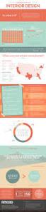 best 25 interior design portfolios ideas on pinterest interior