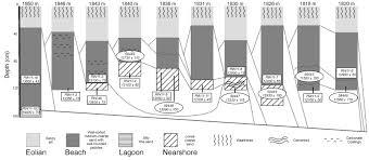 Latest Pleistocene history of pluvial Lake Franklin  northeastern