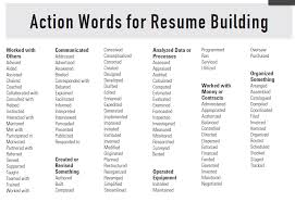 strong words for resumes resume strong words 20 powerful words to use in a resume now just