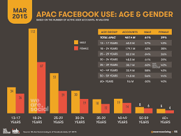 Digital  Social  amp  Mobile in APAC in        We Are Social UK We Are Social Although this uneven gender balance echoes the demographics of general internet usage  we suspect that some of this imbalance on Facebook may also be