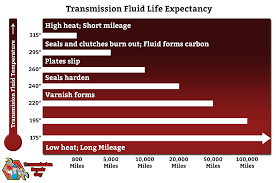 transmission temperature gauge a brief guide transmission