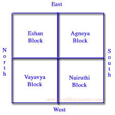 House Layout Design As Per Vastu Detailed Vastu Rules Tips And Resources Home