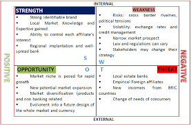 Small Business Market Feasibility with the SWOT Analysis     Netflix Presentation